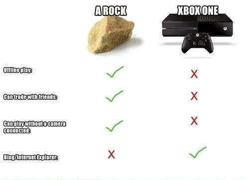 Xbox One vs PS4 Hardware